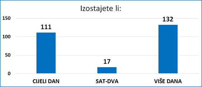 Grafikon o izostancima iz škole