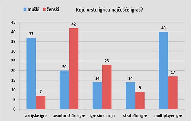 statistika-vrsta