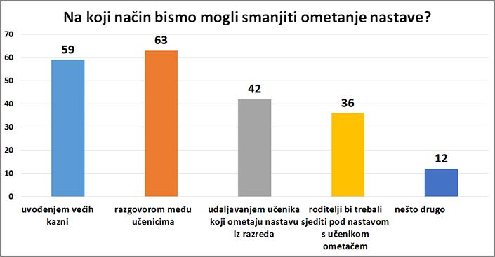 grafikon: Na koji način bismo mogli smanjiti ometanje nastave?